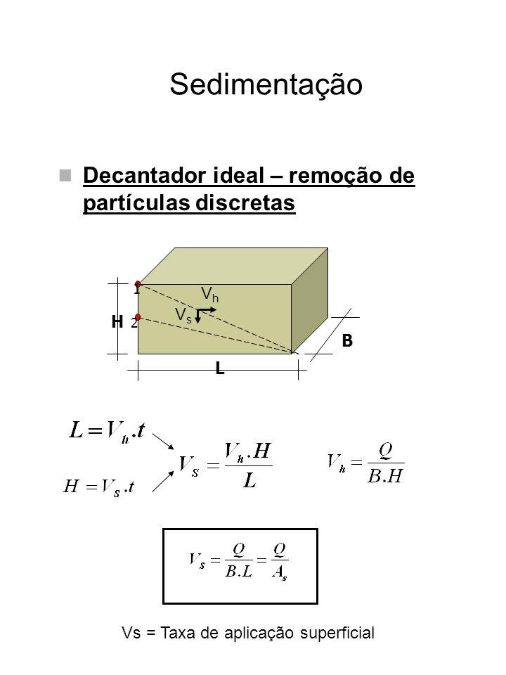 Sedimentação Decantador ideal – remoção de partículas discretas Vh Vs