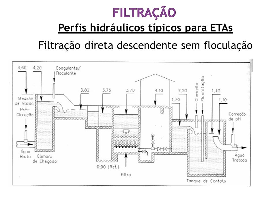 Perfis hidráulicos típicos para ETAs