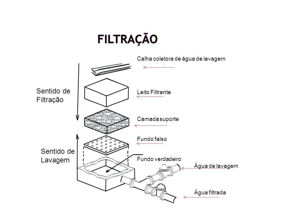 Filtração Sentido de Filtração Sentido de Lavagem