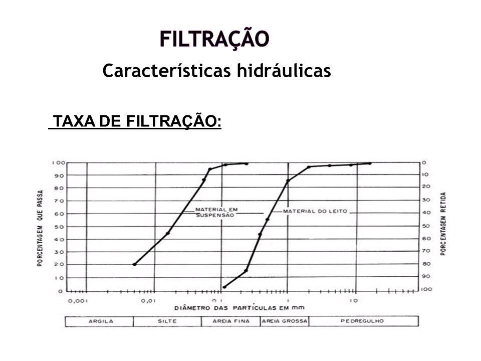 Características hidráulicas