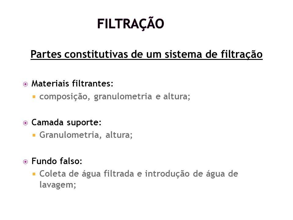 Partes constitutivas de um sistema de filtração