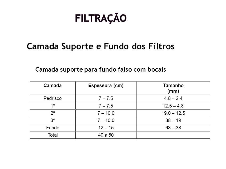 Filtração Camada Suporte e Fundo dos Filtros