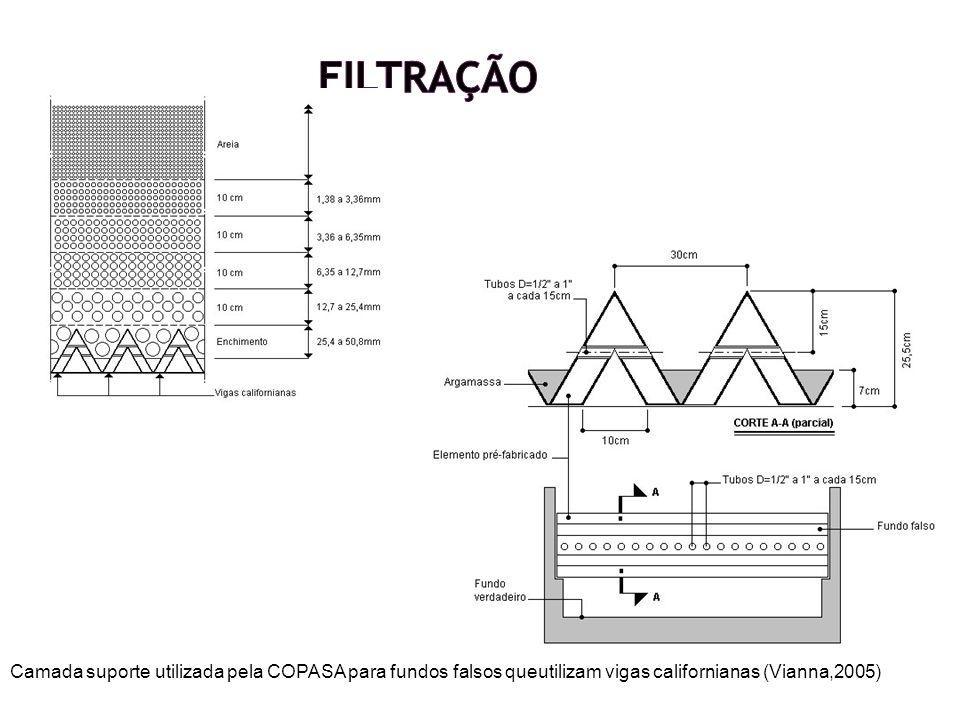 Filtração Camada suporte utilizada pela COPASA para fundos falsos queutilizam vigas californianas (Vianna,2005)