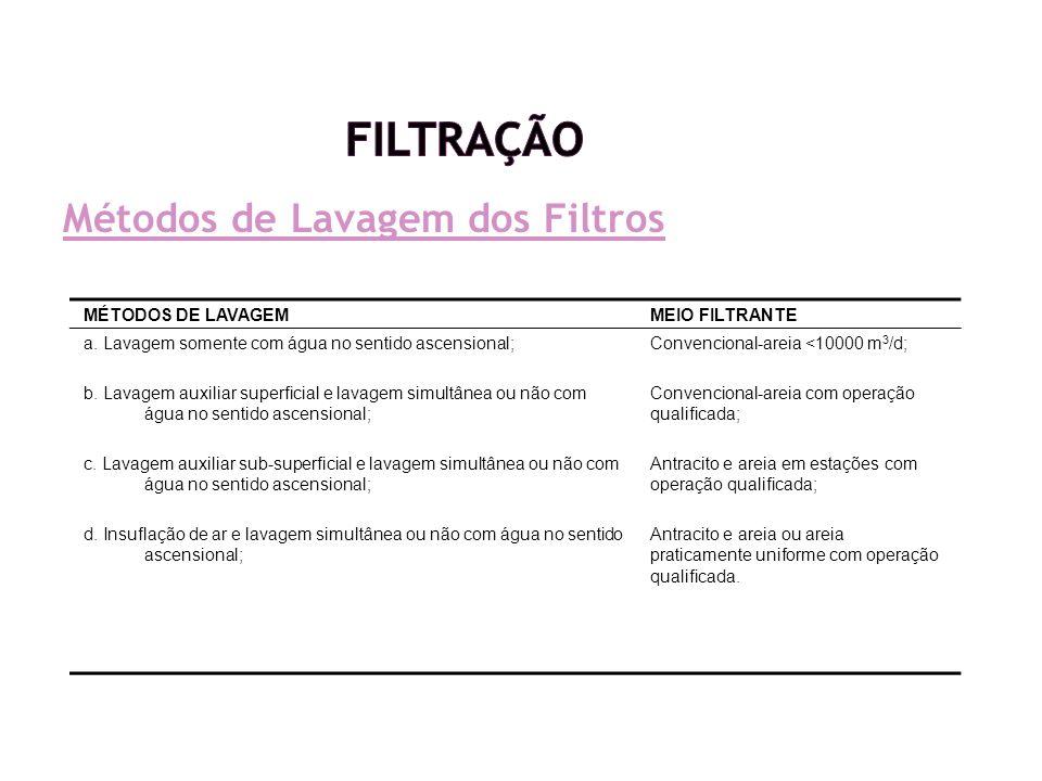 Filtração Métodos de Lavagem dos Filtros MÉTODOS DE LAVAGEM