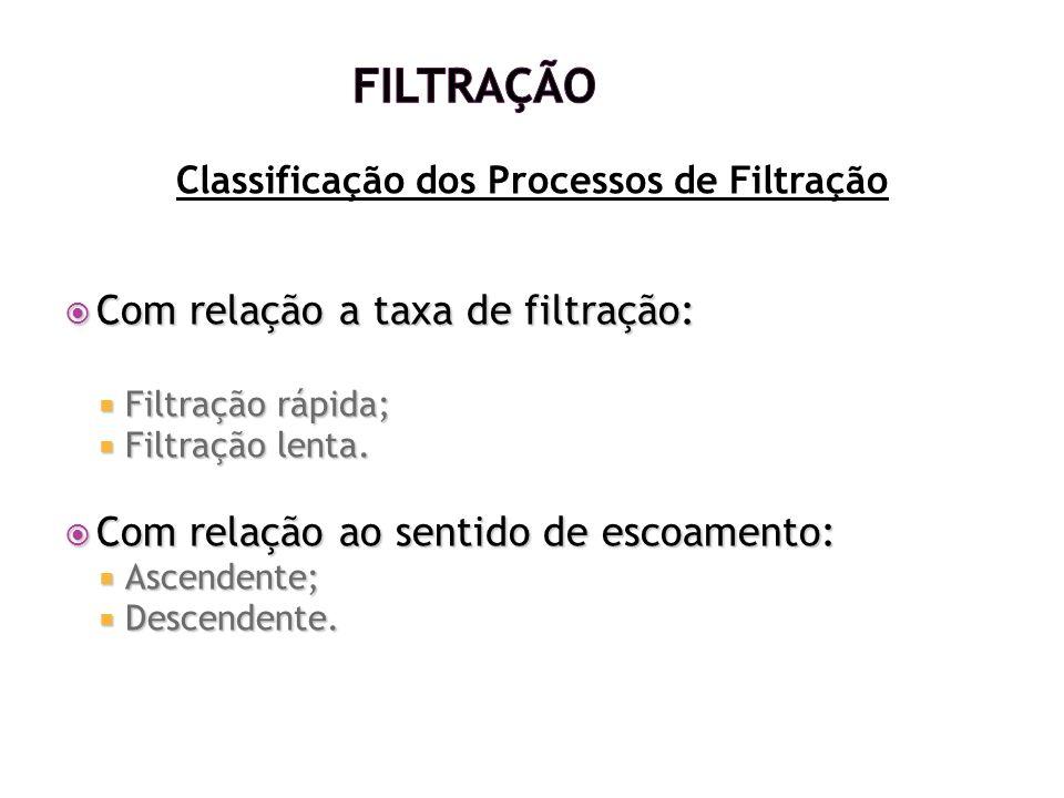 Classificação dos Processos de Filtração
