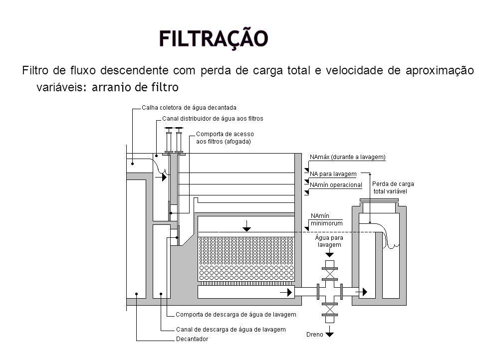 Filtração Filtro de fluxo descendente com perda de carga total e velocidade de aproximação variáveis: arranjo de filtro.