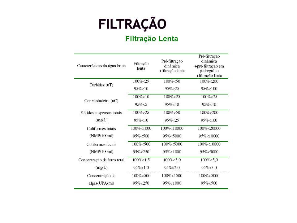 Filtração Filtração Lenta