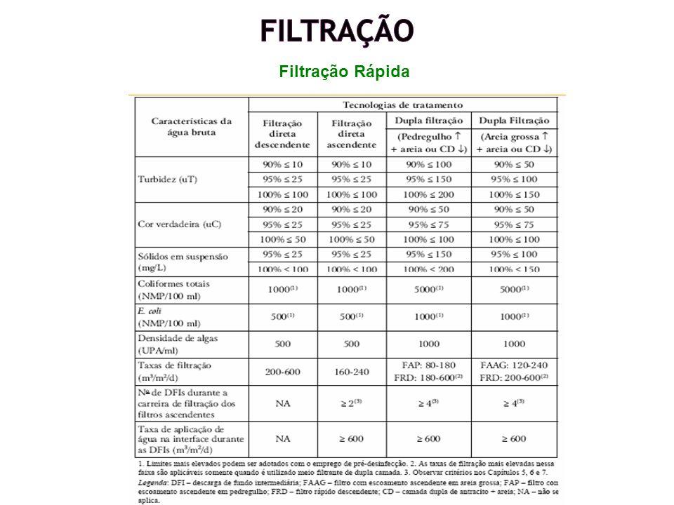 Filtração Filtração Rápida