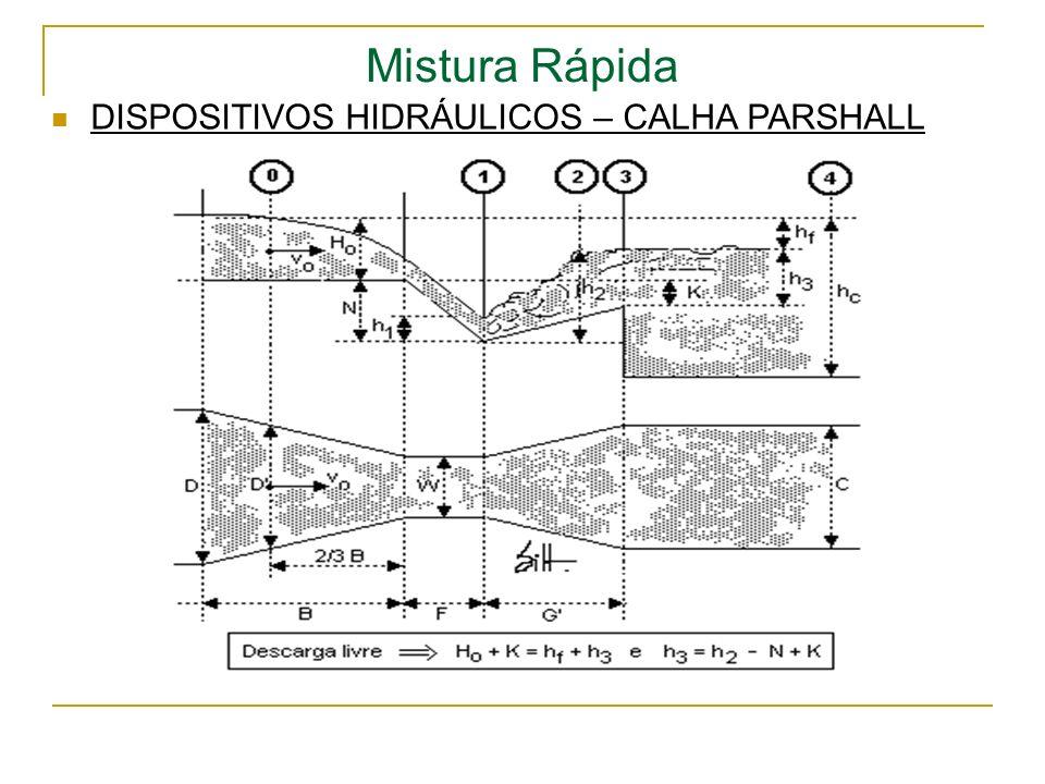 Mistura Rápida DISPOSITIVOS HIDRÁULICOS – CALHA PARSHALL