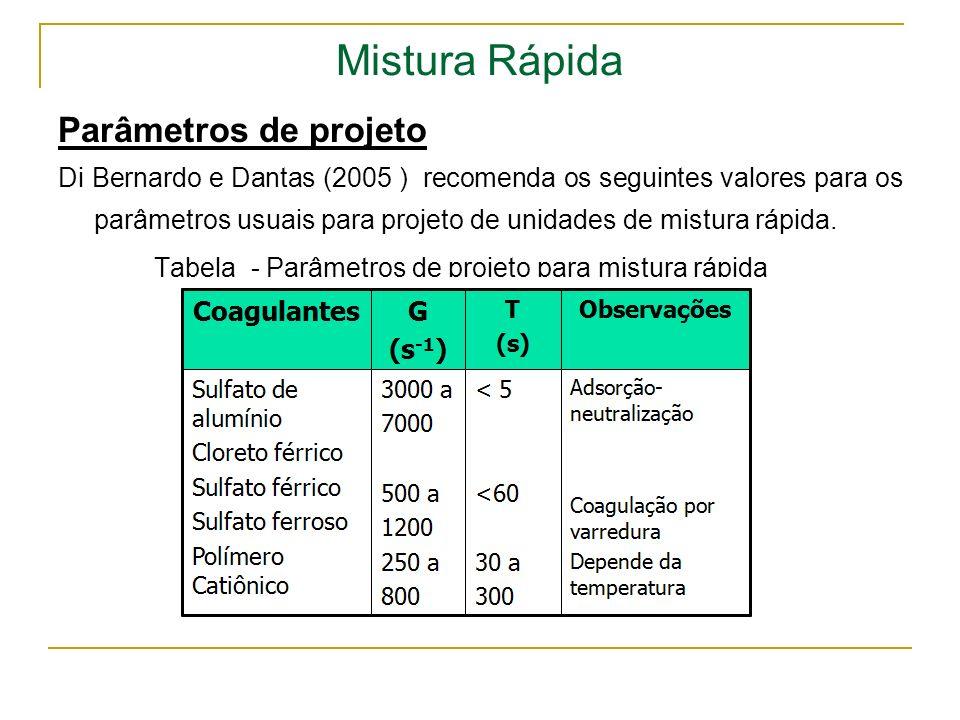 Mistura Rápida Parâmetros de projeto