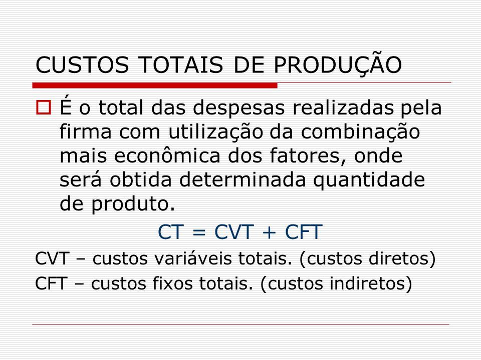 CUSTOS TOTAIS DE PRODUÇÃO
