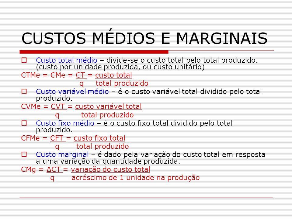 CUSTOS MÉDIOS E MARGINAIS