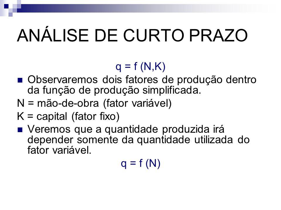 ANÁLISE DE CURTO PRAZO q = f (N,K)