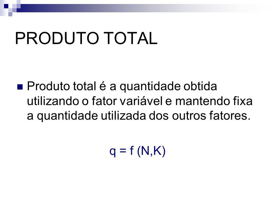 PRODUTO TOTAL Produto total é a quantidade obtida utilizando o fator variável e mantendo fixa a quantidade utilizada dos outros fatores.