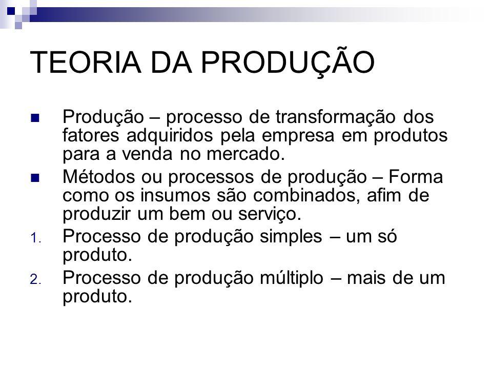 TEORIA DA PRODUÇÃO Produção – processo de transformação dos fatores adquiridos pela empresa em produtos para a venda no mercado.