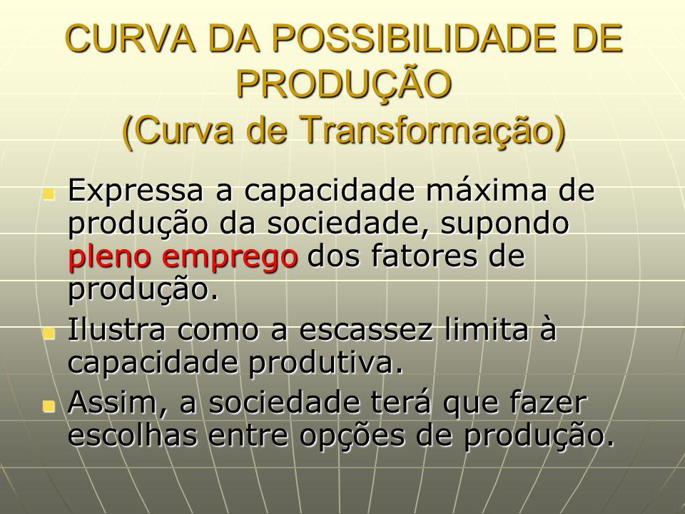 CURVA DA POSSIBILIDADE DE PRODUÇÃO (Curva de Transformação)