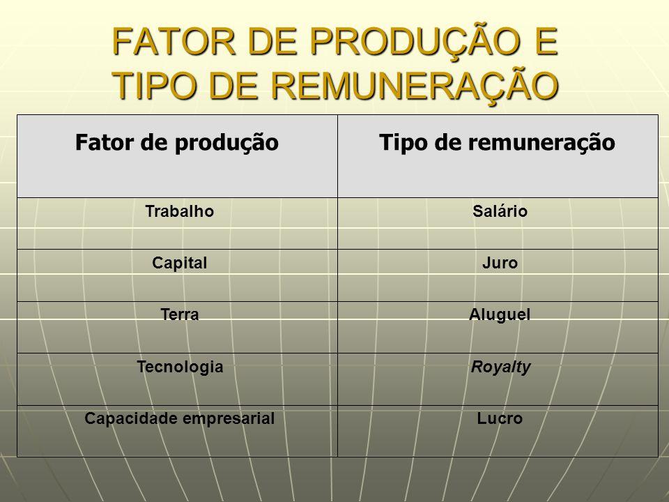 FATOR DE PRODUÇÃO E TIPO DE REMUNERAÇÃO