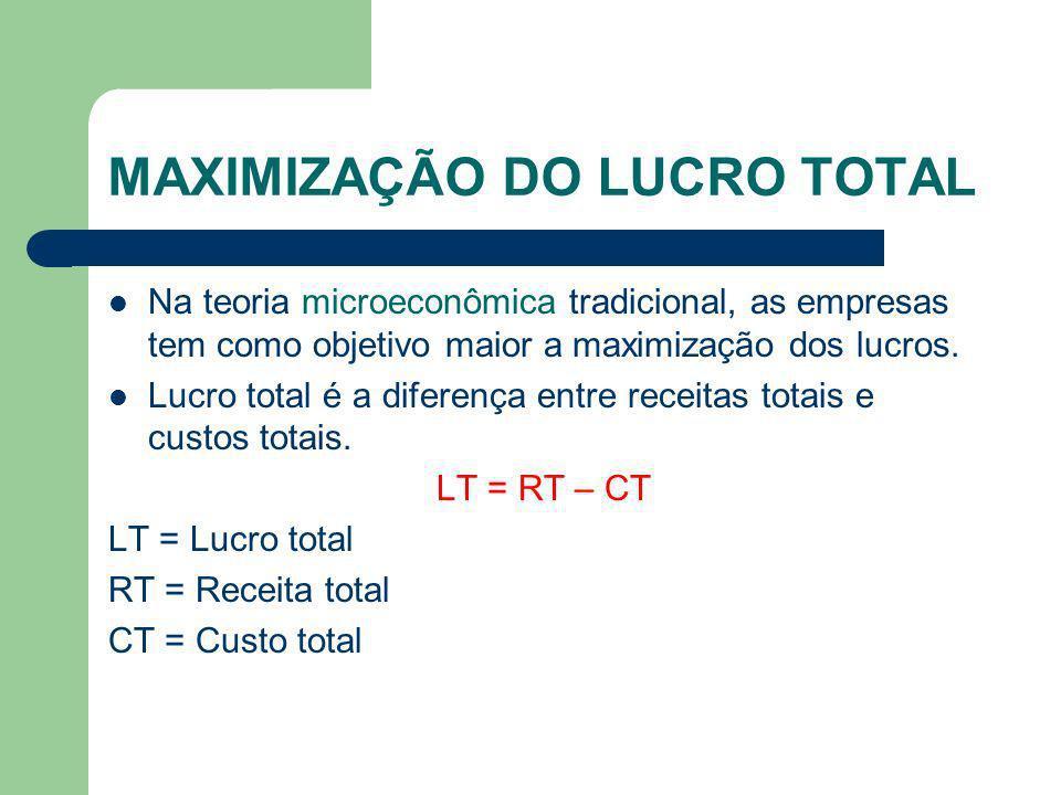 MAXIMIZAÇÃO DO LUCRO TOTAL