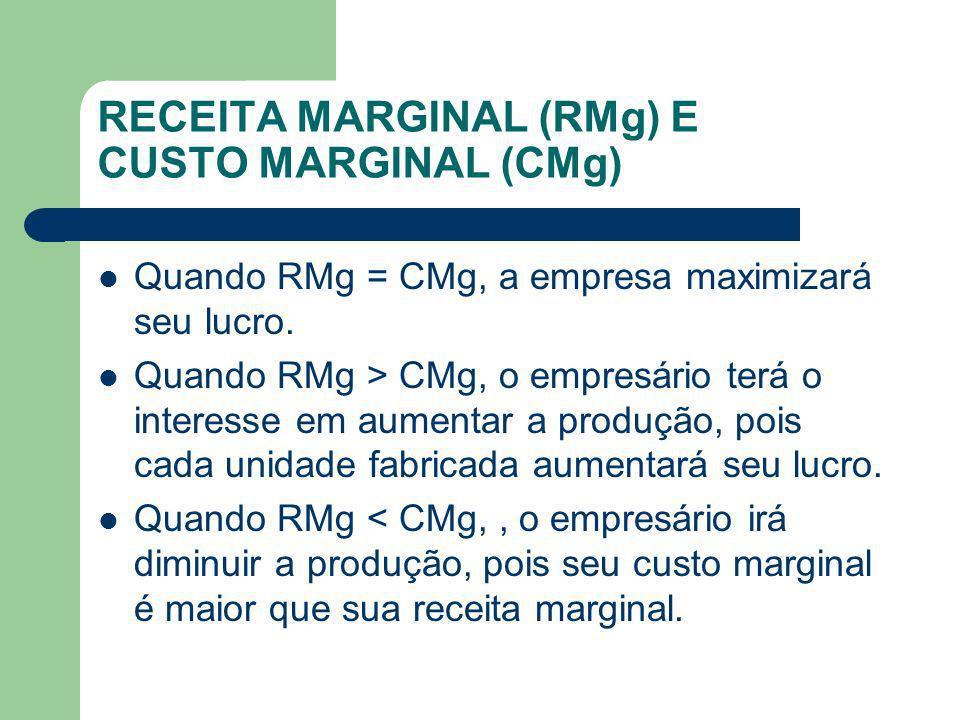 RECEITA MARGINAL (RMg) E CUSTO MARGINAL (CMg)