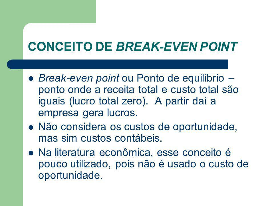 CONCEITO DE BREAK-EVEN POINT