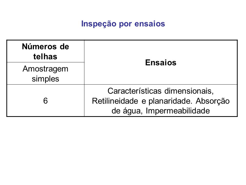 Inspeção por ensaios Números de telhas. Ensaios. Amostragem simples. 6.