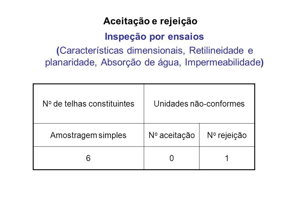 Aceitação e rejeição Inspeção por ensaios