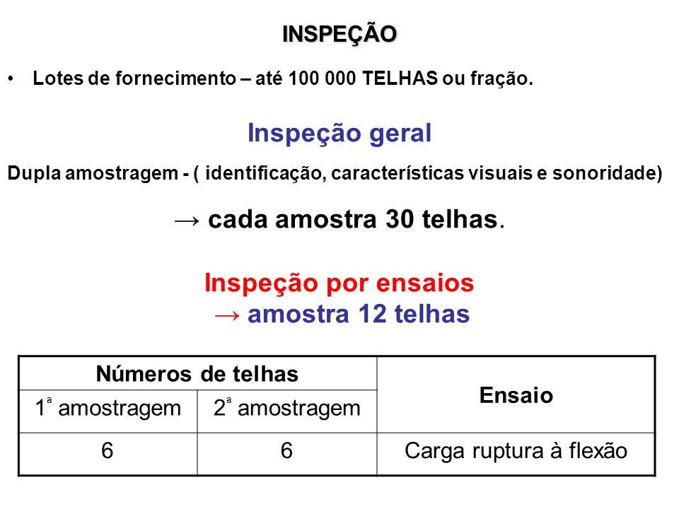 Inspeção geral Inspeção por ensaios