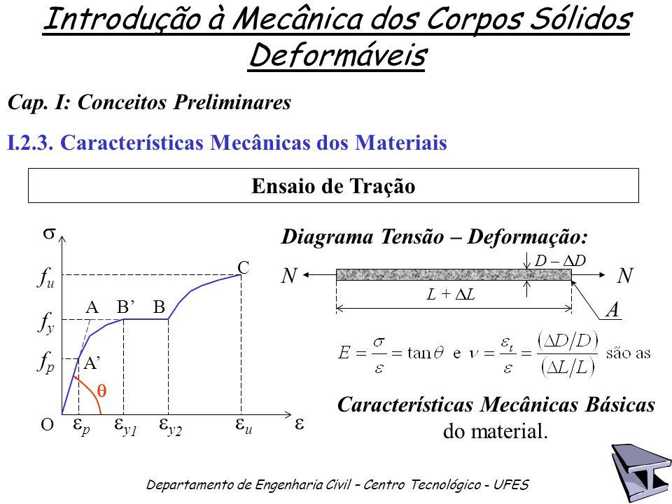 Características Mecânicas Básicas do material.