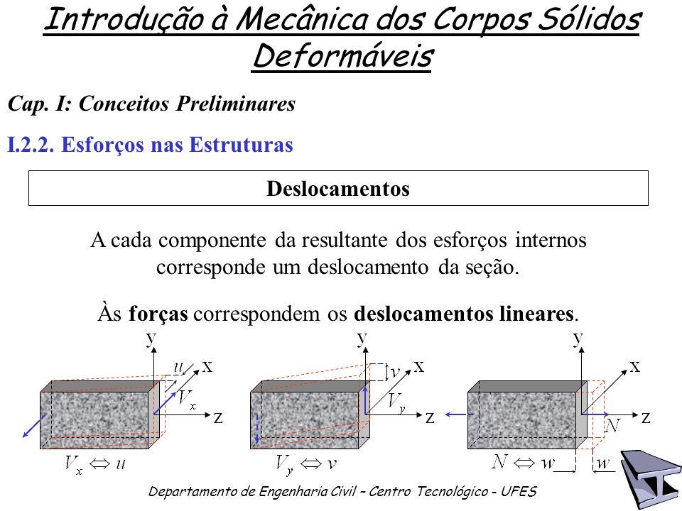 Às forças correspondem os deslocamentos lineares.