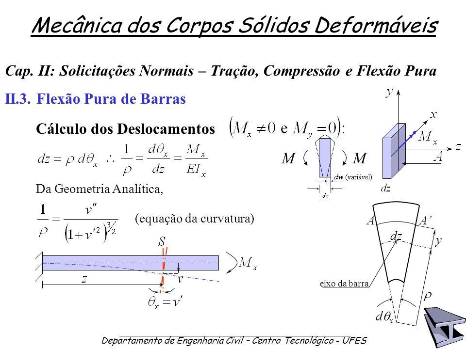 Cap. II: Solicitações Normais – Tração, Compressão e Flexão Pura