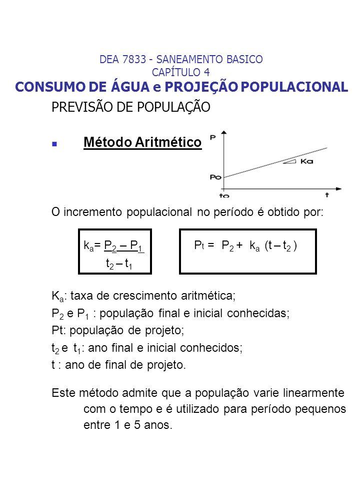 PREVISÃO DE POPULAÇÃO Método Aritmético