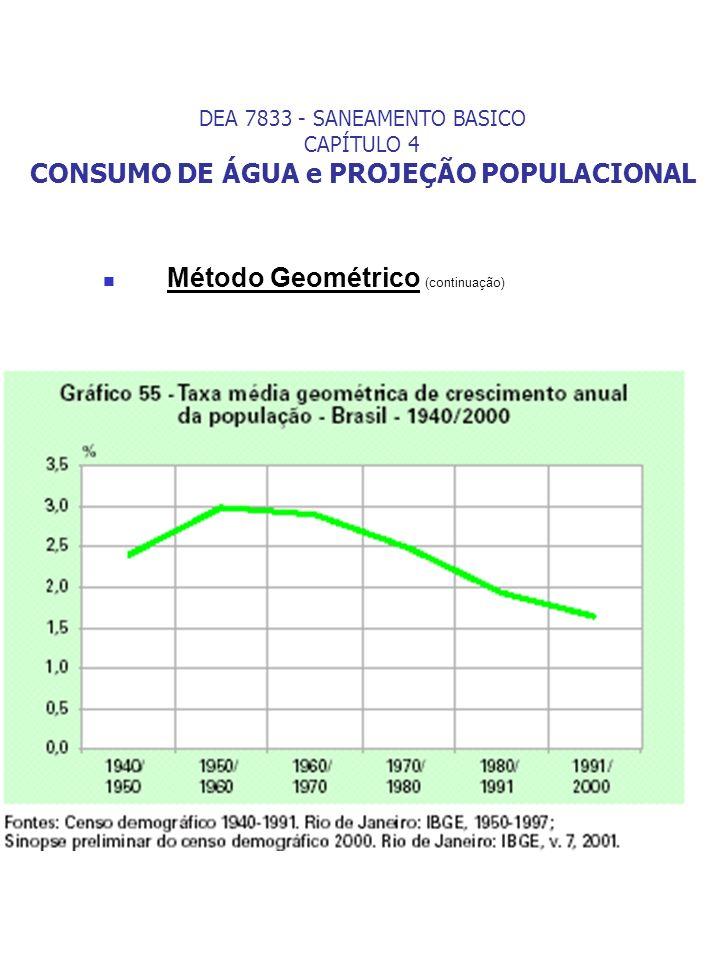 Método Geométrico (continuação)