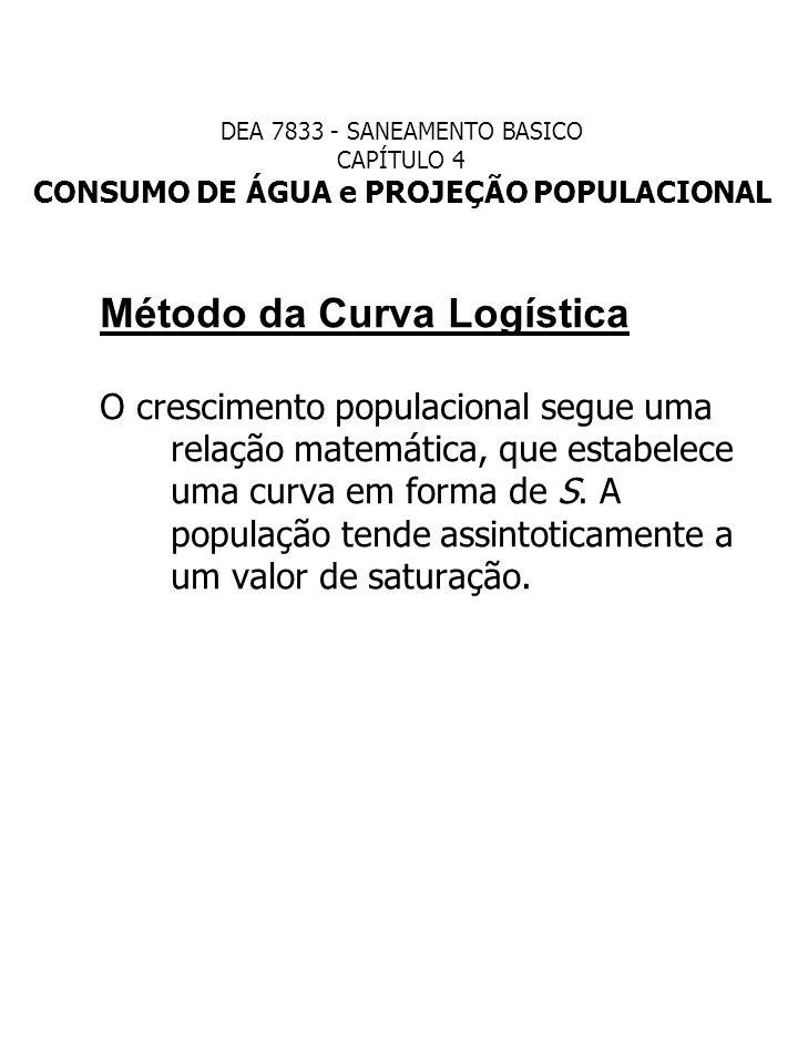 Método da Curva Logística