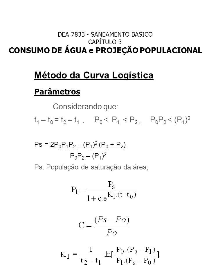 Considerando que: Método da Curva Logística Parâmetros