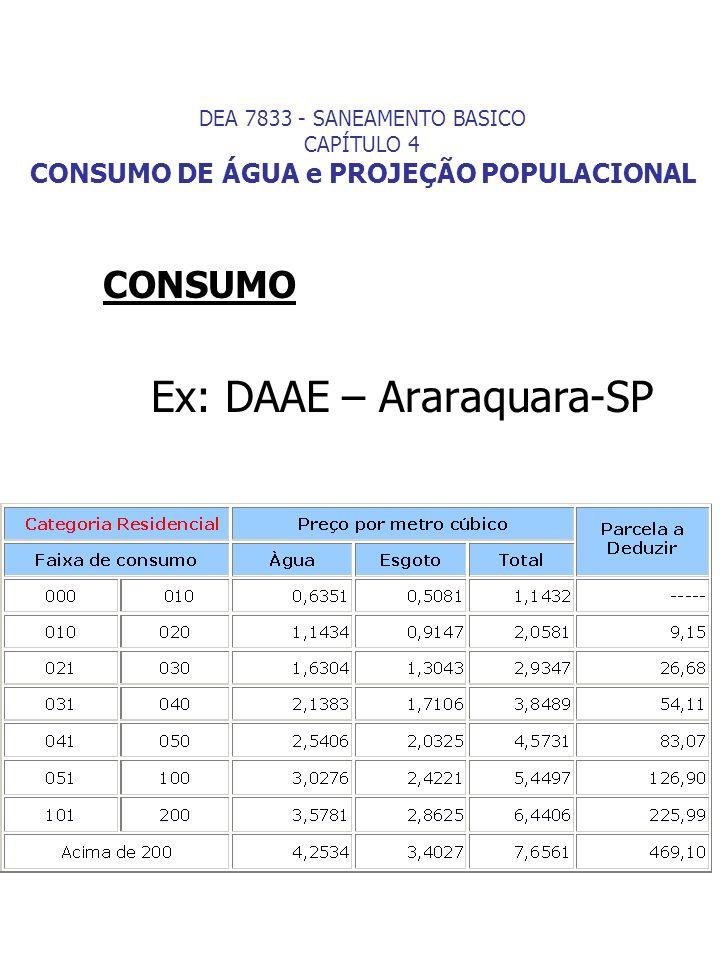 Ex: DAAE – Araraquara-SP