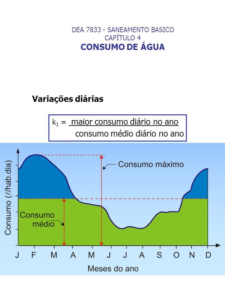 DEA 7833 - SANEAMENTO BASICO CAPÍTULO 4 CONSUMO DE ÁGUA
