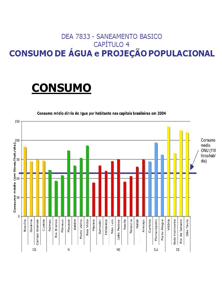 DEA 7833 - SANEAMENTO BASICO CAPÍTULO 4 CONSUMO DE ÁGUA e PROJEÇÃO POPULACIONAL