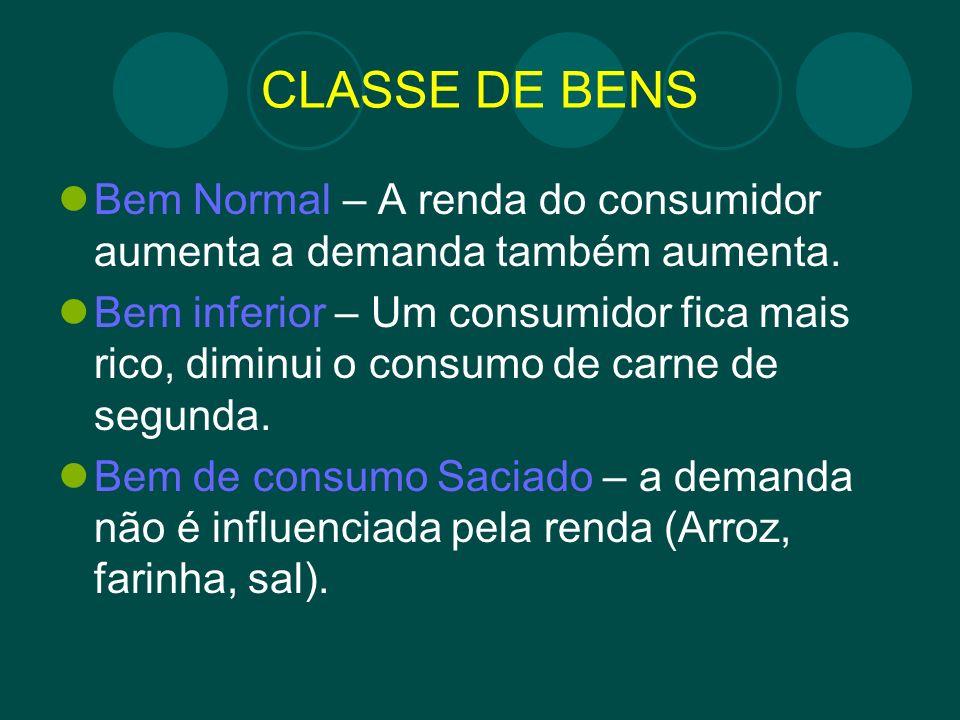 CLASSE DE BENS Bem Normal – A renda do consumidor aumenta a demanda também aumenta.