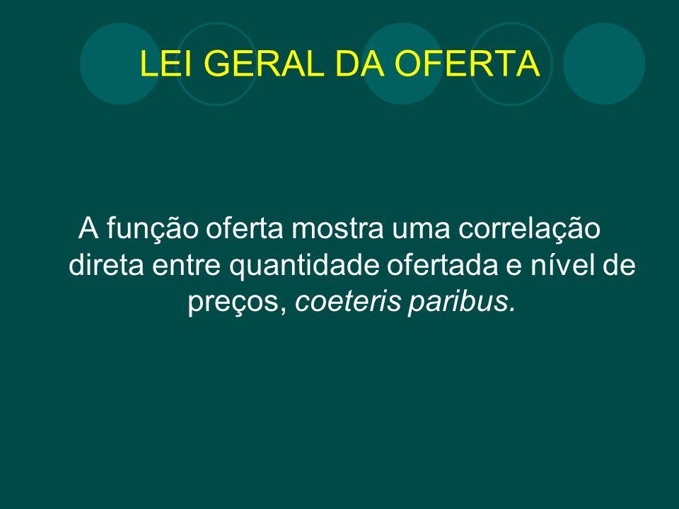 LEI GERAL DA OFERTA A função oferta mostra uma correlação direta entre quantidade ofertada e nível de preços, coeteris paribus.
