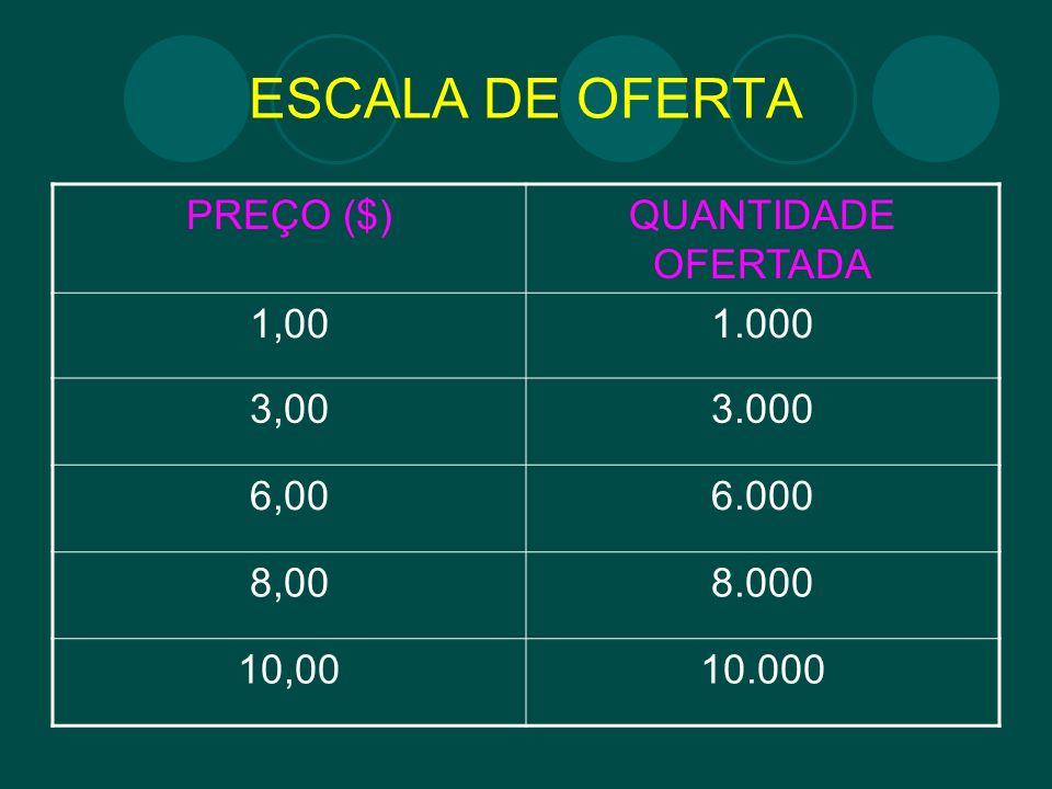 ESCALA DE OFERTA PREÇO ($) QUANTIDADE OFERTADA 1,00 1.000 3,00 3.000