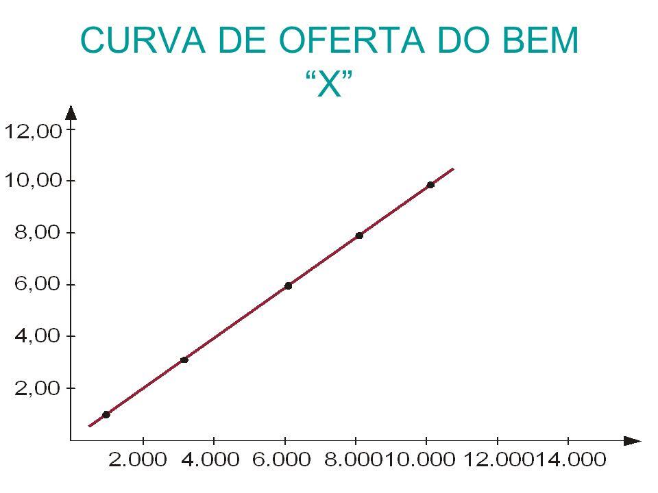 CURVA DE OFERTA DO BEM X