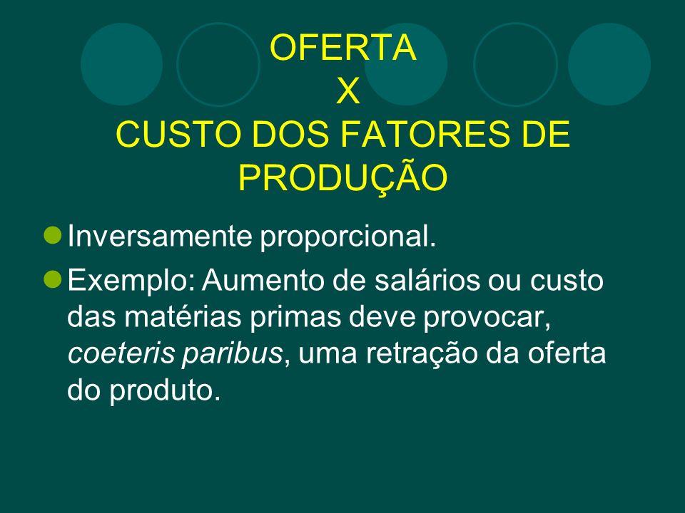 OFERTA X CUSTO DOS FATORES DE PRODUÇÃO