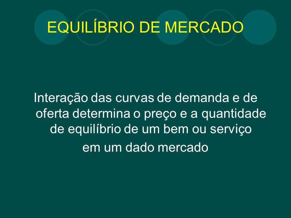 EQUILÍBRIO DE MERCADO Interação das curvas de demanda e de oferta determina o preço e a quantidade de equilíbrio de um bem ou serviço.