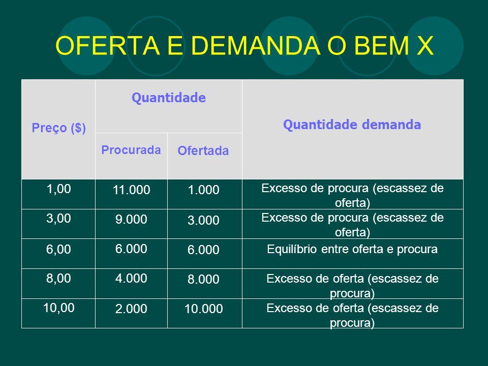 OFERTA E DEMANDA O BEM X Quantidade Quantidade demanda Ofertada