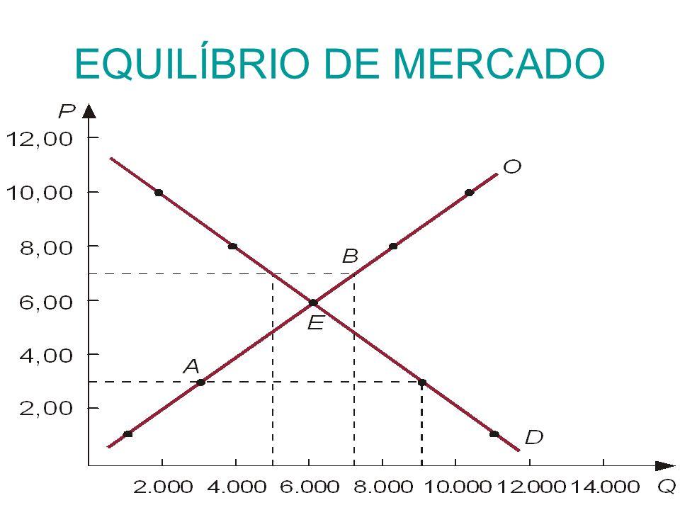 EQUILÍBRIO DE MERCADO