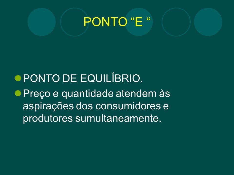 PONTO E PONTO DE EQUILÍBRIO.