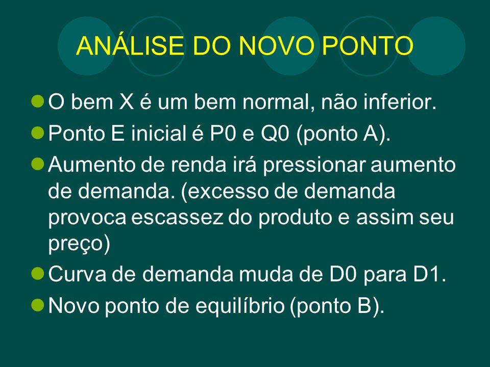 ANÁLISE DO NOVO PONTO O bem X é um bem normal, não inferior.