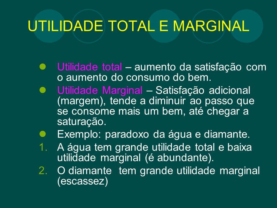 UTILIDADE TOTAL E MARGINAL
