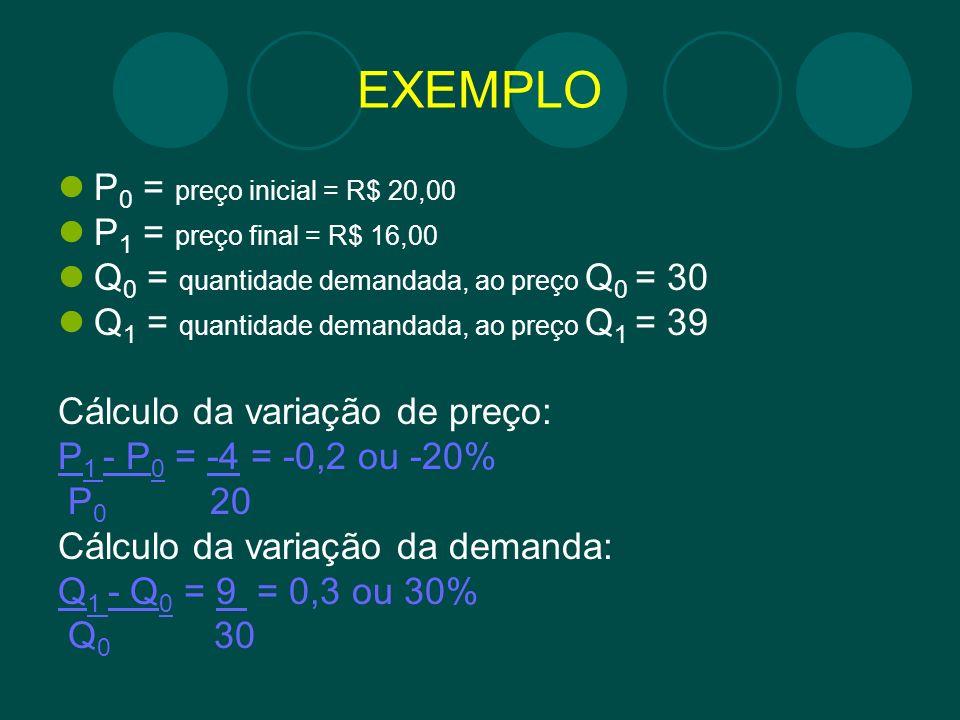 EXEMPLO P0 = preço inicial = R$ 20,00 P1 = preço final = R$ 16,00