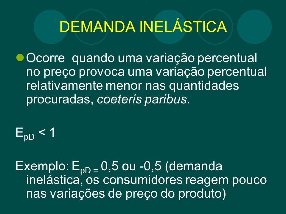 DEMANDA INELÁSTICA